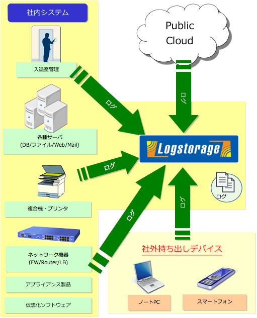 logstrage-zu